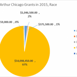 MacArthur Grant Making by Race (2)